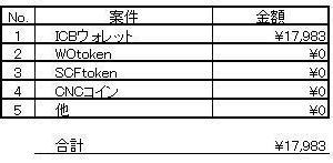 暗号資産(仮想通貨) 9月4日~9月10日の損益報告。