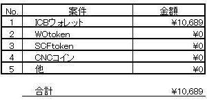暗号資産(仮想通貨) 9月11日~9月15日の損益報告。