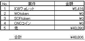 仮想通貨 8月18~8月28日の損益報告。