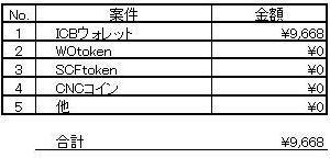 暗号資産(仮想通貨) 8月31~9月3日の損益報告。