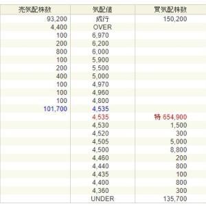 アースインフィニティ(7692)は初日初値付かずで2日目へ!合致点は上限表示超え!
