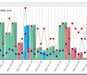株式投資型クラウドファンディングの成立金額グラフ作成!