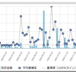 IPO時系列ページを更新!グラフで視覚的に過去の流れを見やすくしました