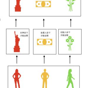 才能別オンラインサロンのゴール vol.2012