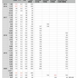 コロナ太り副作用事件 vol.2280
