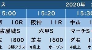 今週(3/29)のWIN5対象レース