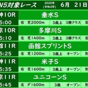 今週(6/21)のWIN5対象レース