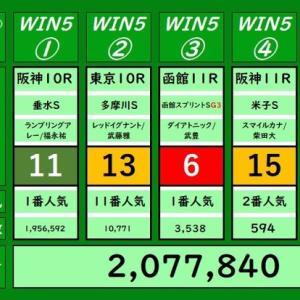 本日のWIN5の結果(6/21)