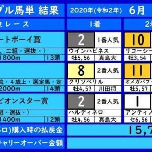 大井トリプル馬単の結果(6/24)