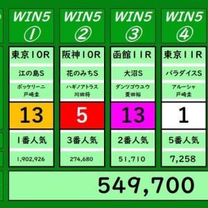 本日のWIN5の結果(6/28)