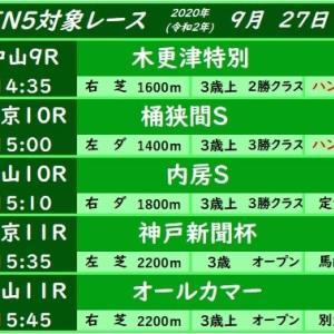 今週(9/27)のWIN5対象レース