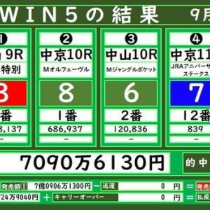 本日のWIN5の結果(9/20)