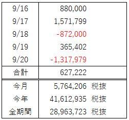 FX週間収支(9月 第3週)3進2退