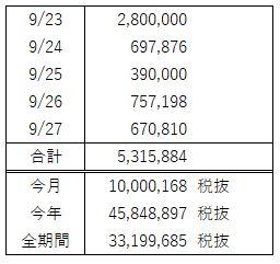 FX週間収支(8月 第4週)好調