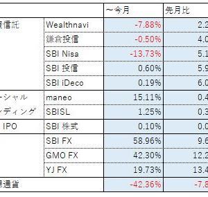 投資報告(2019年 ~9月)仮想通貨がねぇ…
