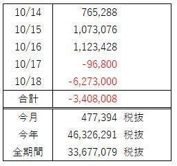 FX週間収支(10月 第3週)超負け、そして損失持ち越し中。。