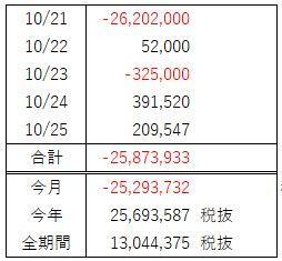 FX週間収支(10月 第4週)痛恨の一撃!タヌキは利益を半分失った!!