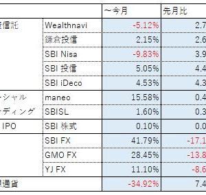 投資報告(2019年 ~10月)
