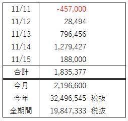 FX週間収支(11月 第3週)利益の半分は運