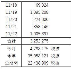 FX週間収支(11月 第4週)外乱を減らしたら勝てました