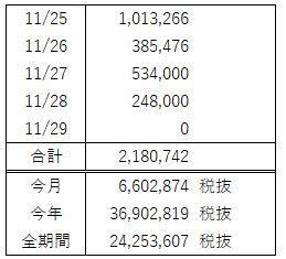 FX週間収支(11月 第5週)コツコツと利益確保