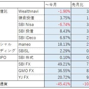投資報告(2019年 ~11月)全体的にプラス仮想通貨は置いといて