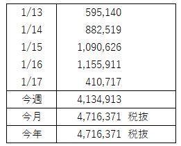 FX週間収支(1月 第3週)順の調