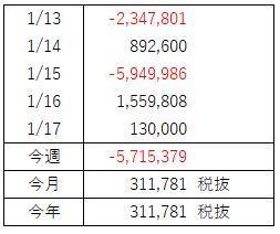 FX週間収支(1月 第4週)コテンパンに負け