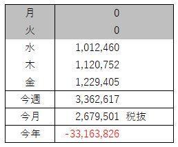 FX収支(4月 第1週)損切りがしっかりできた