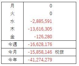 FX収支(7月 第1週)辛いな、いや、辛いね!