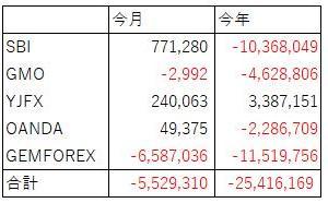 FX収支(2020年6月)赤いな、いや、赤いね!