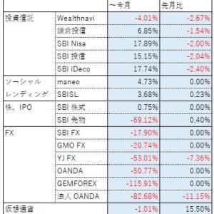 投資報告(2020年 ~10月)仮想通貨が唯一の光