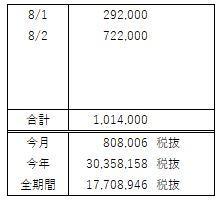 FX収支報告(8月 第1週)波に乗り遅れたというかのまれなかったというか