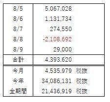 FX収支報告(8月 第2週)大勝ですが不完全燃焼