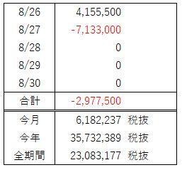 FX週間収支(8月 第5週)勝ちからの超ぼろ負け