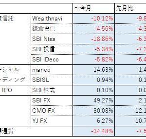 投資報告(2019年 ~8月)株と仮想通貨が落ち落ち