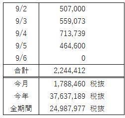 FX週間収支(9月 第1週)数値上はすんばらしいけど気持ち的には辛い