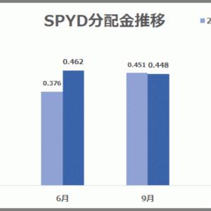 【SPYD】高配当利回りETF 発表された分配金はおいくら?