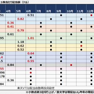 【不労所得】3月は米国株,ETF中心に約5万円の配当金受領となりました。