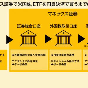【米国株,ETFの買い方】マネック証券編。入金から外国株口座への資金移動、トレードステーションでの買付まで。