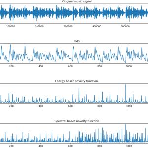 Pythonで楽曲のリズム分析: Novelty Function