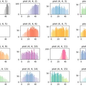 matplotlib: 棒グラフの色を階級ごとに度数に応じてグラデーション