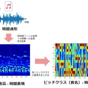 Python (LibROSA) で音高 ・クロマ特徴を算出する方法