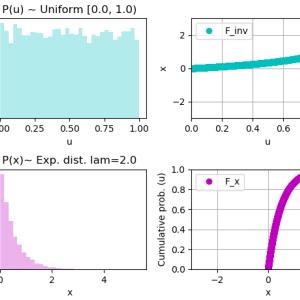 逆関数法で一様分布・指数分布と算出(Python実装)