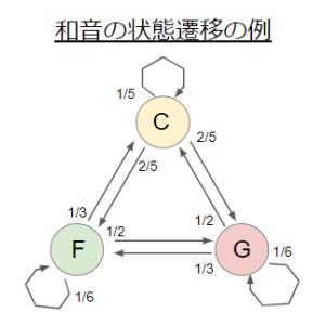 マルコフ連鎖で定常分布を固有値分解で求めるときの注意点