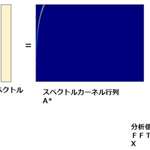 定Q変換 (CQT: Constant-Q Transform) の 解説(音高・コード・メロディの分析向け)