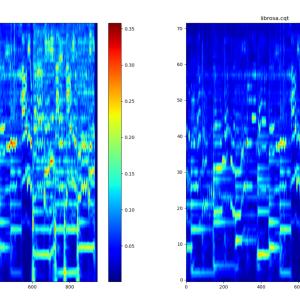 定Q変換のリアルタイム向けPython実装の解説(音高・コード・メロディの分析向け)