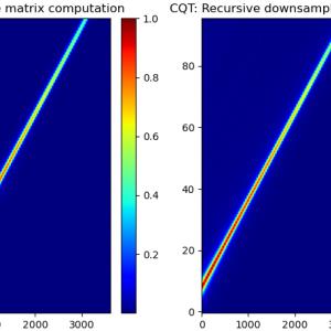 再帰的ダウンサンプリング法による定Q変換 (CQT) のPython 実装とアルゴリズム解説