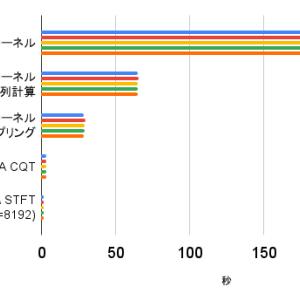 定Q変換のPython 実装のアルゴリズム/実装方法による計算速度の比較