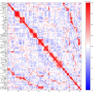 「米津玄師の似た曲データベース」作成のための類似曲検索システム設計